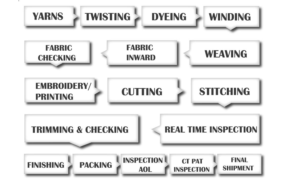 goodwillfabrics aarusys - workflow